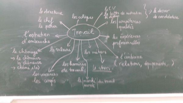 Un beau tableau, synthèse des termes proposés par les étudiant.e.s de la classe F4